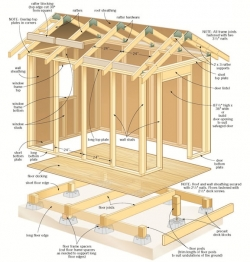 Build ANY Shed In A Weekend